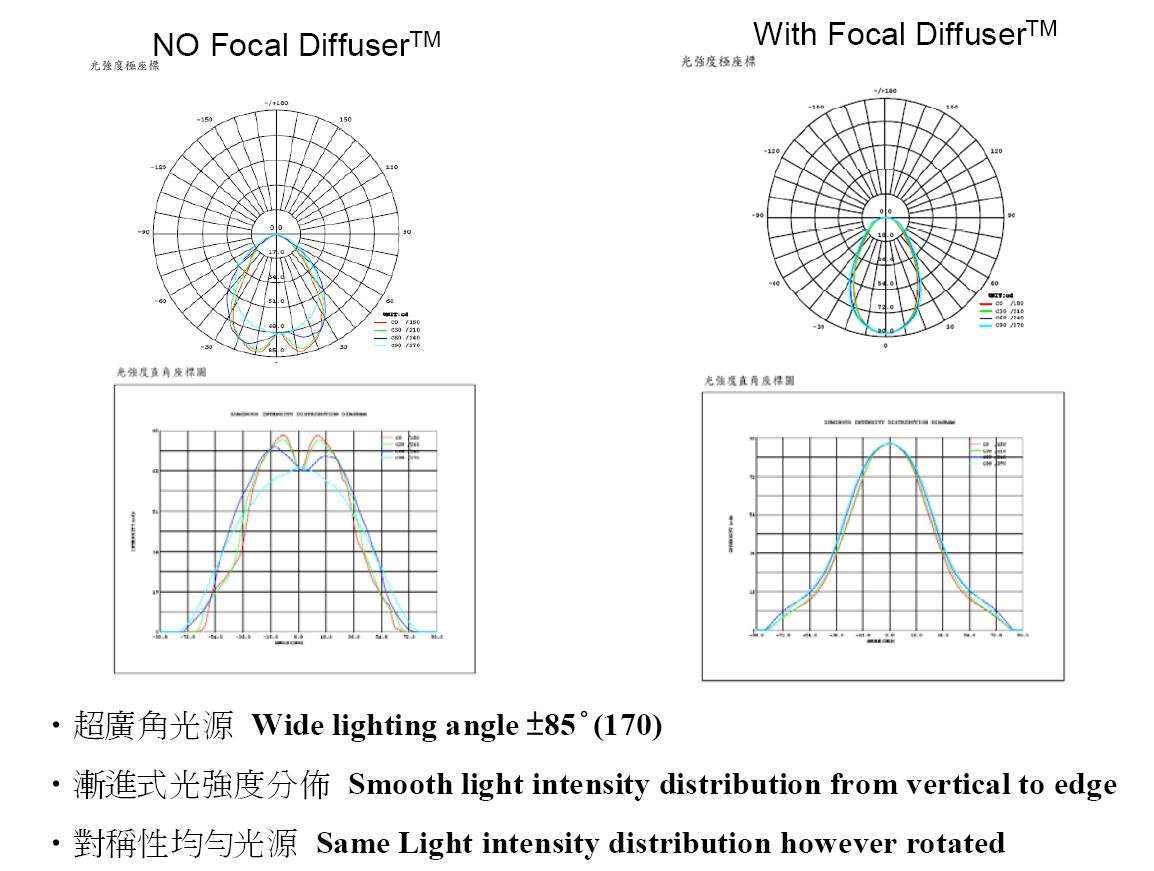 test report of Focal Diffuser Film